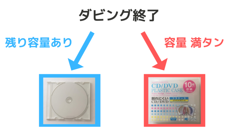 ダビング後のディスクケース収納分岐